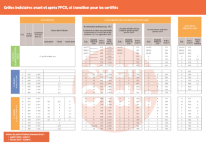 Nouvelles grilles indiciaires pour les personnels d 39 enseignement d 39 ducation et d 39 orientation - Grille salaire professeur certifie ...