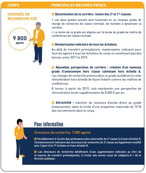 Salaire ing nieur d 39 tude itrf - Refonte de la grille indiciaire de la categorie c ...