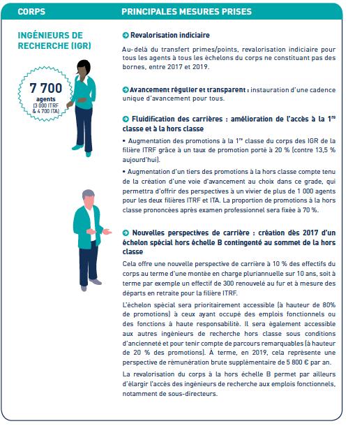 Revalorisation des salaires et r novation des carri res - Grille indiciaire assistant ingenieur ...