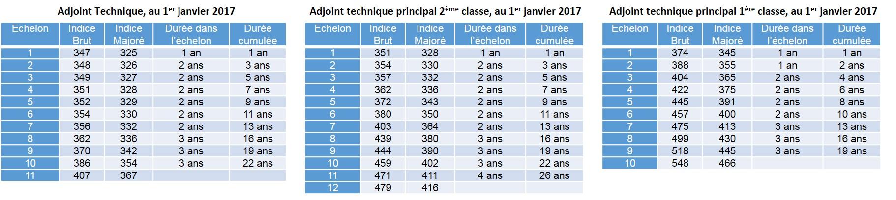 Grille indiciaire fonction publique hospi 2017 ppcr - Nouvelle grille indiciaire categorie b ...