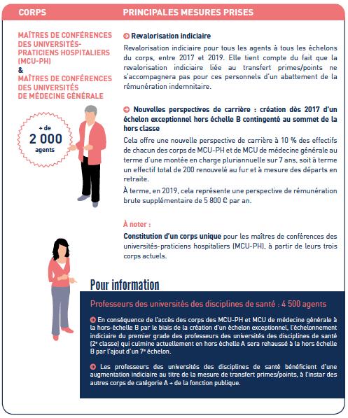 Grille indiciaire fonction publique hospi 2017 ppcr - Revalorisation grille indiciaire 2015 ...