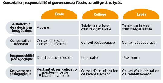 Concertation, responsabilité et gouvernance à l'école, au collège et au lycée. Gouvernance et autonomie