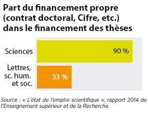 doctorants-financement-theses doctorat