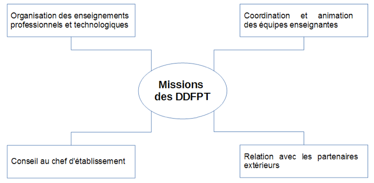 Missions des Directeur Délégué aux Formations Professionnelles et Technologiques