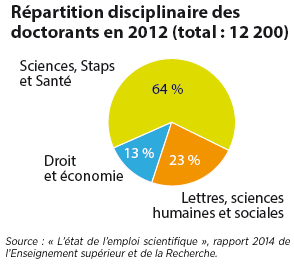 repartition-disciplinaire-doctorants-2012 doctorat