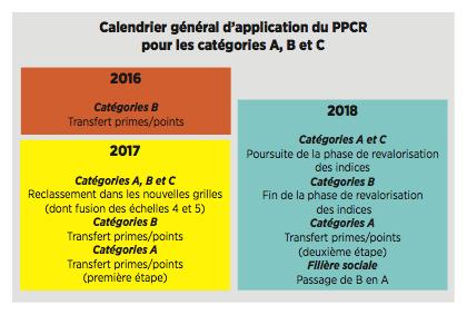calendrier_ppcr PPCR