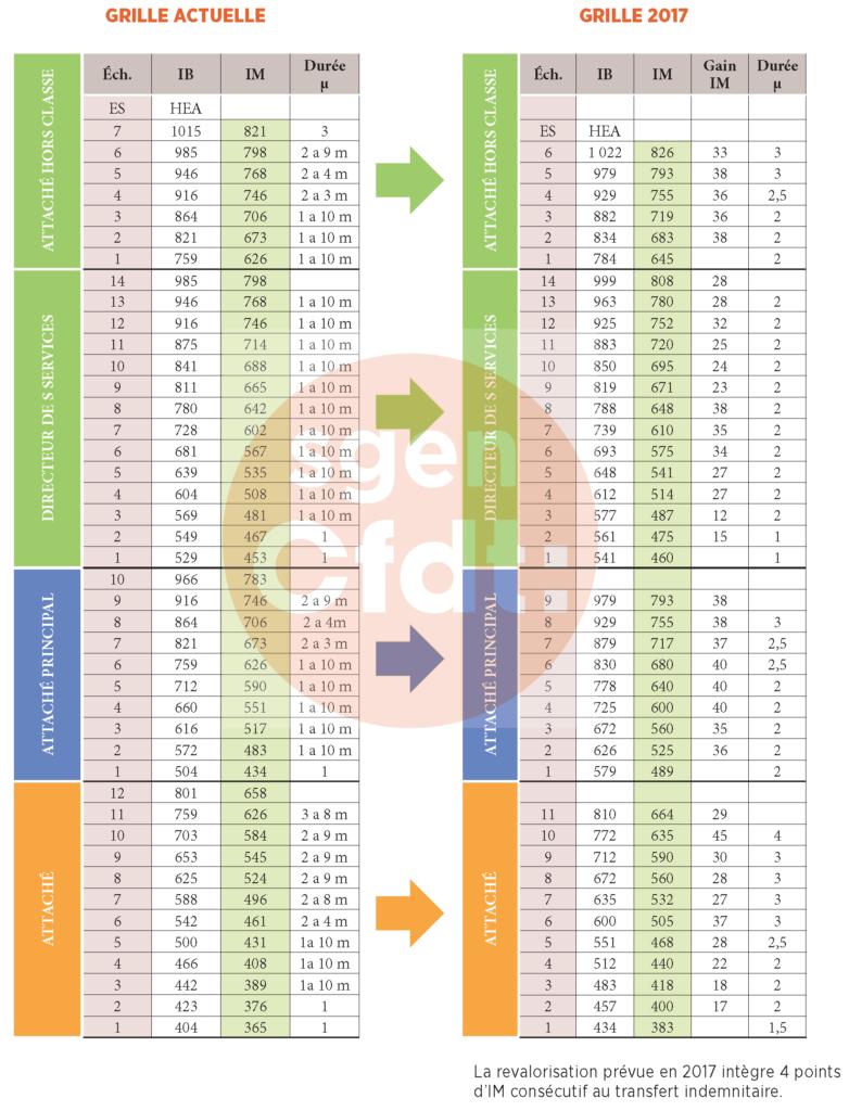 grilles indiciaires 2017 administratifs catégorie A PPCR pour les personnels administratifs