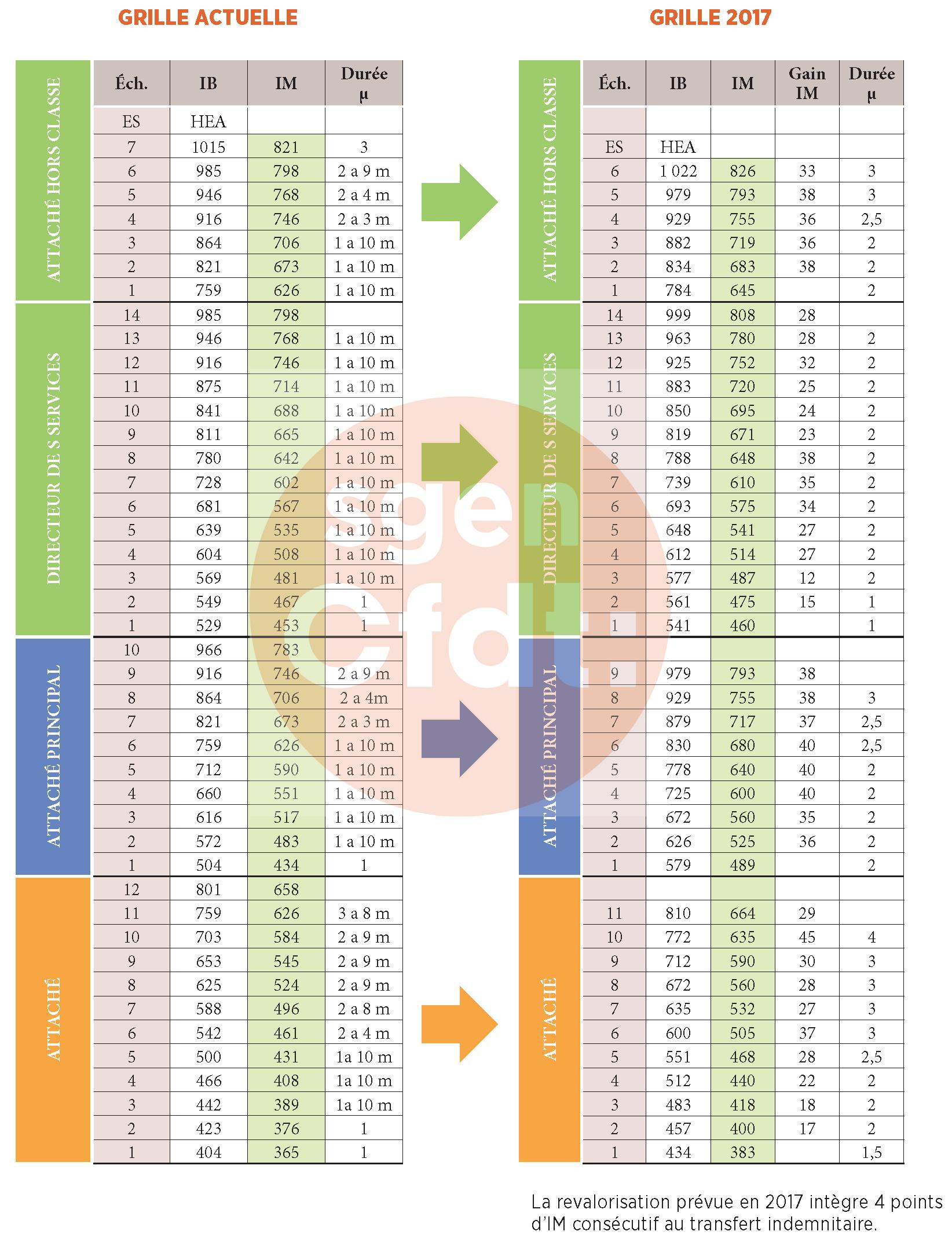Ppcr pour les personnels administratifs f d ration sgen cfdt - Revalorisation grille indiciaire 2015 ...