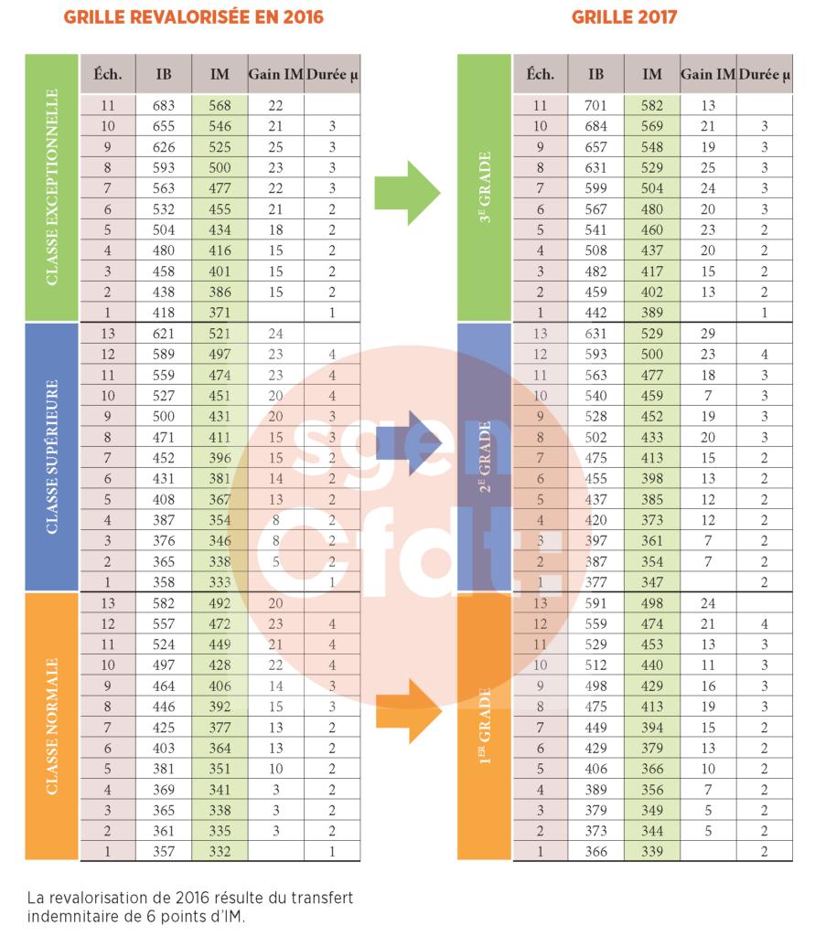 Ppcr pour les personnels administratifs f d ration sgen cfdt - Evolution grille indiciaire categorie c ...