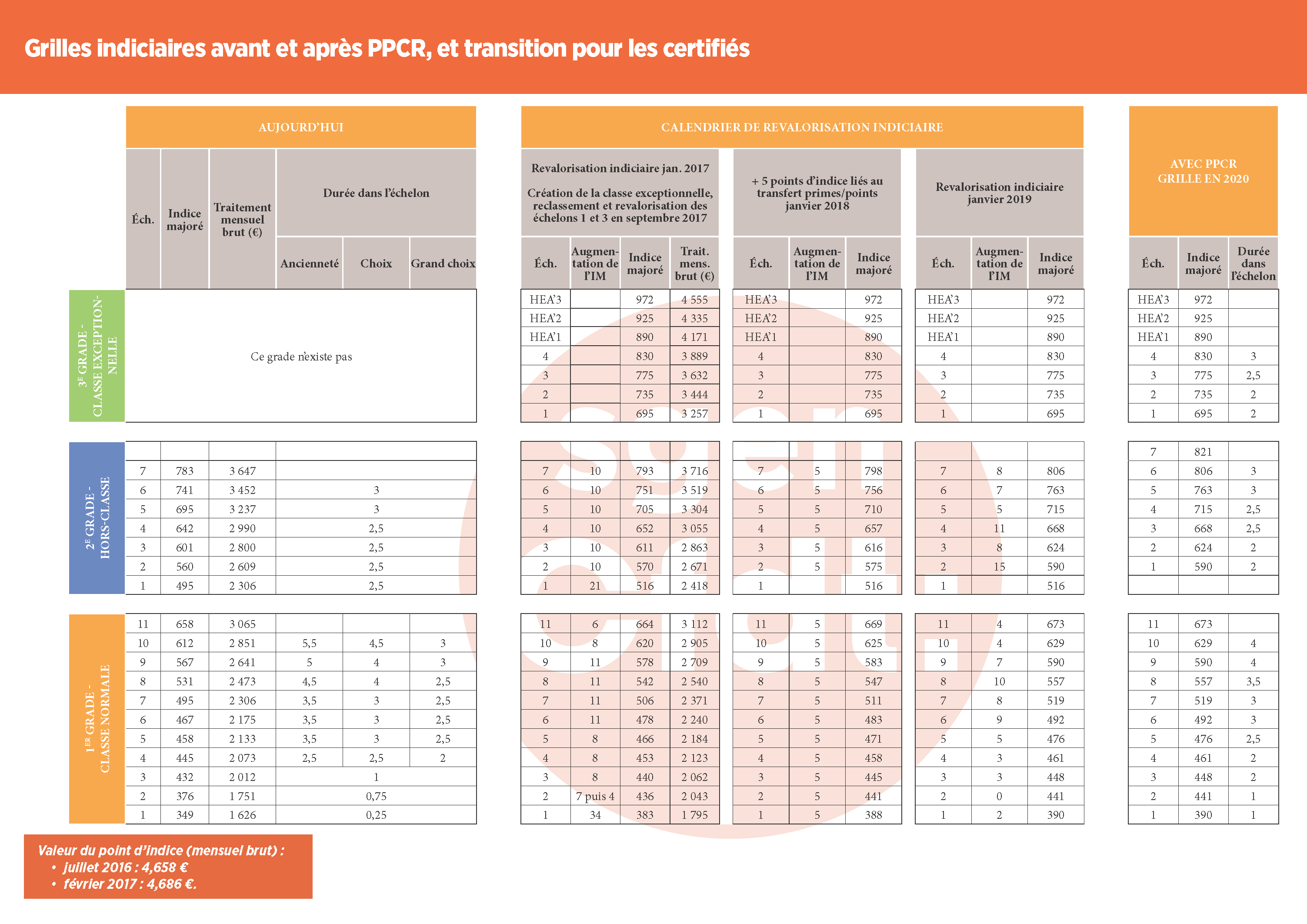 Ppcr Carriere Et Remuneration Des Plp Pcea Et Cpe Federation Sgen