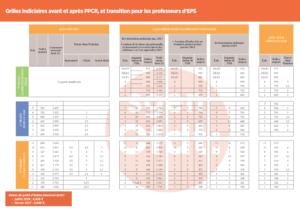 Grilles indiciaires des Professeurs d' EPS avant et après PPCR