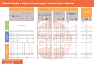 Grilles indiciaires des Profeseurs de lycée professionnel avant et après PPCR
