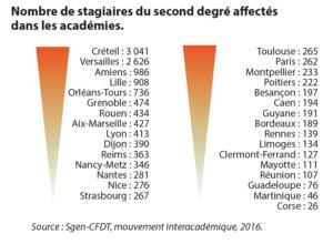recrutement nombre d'enseignants stagiaires du second degre affectes dans les académies