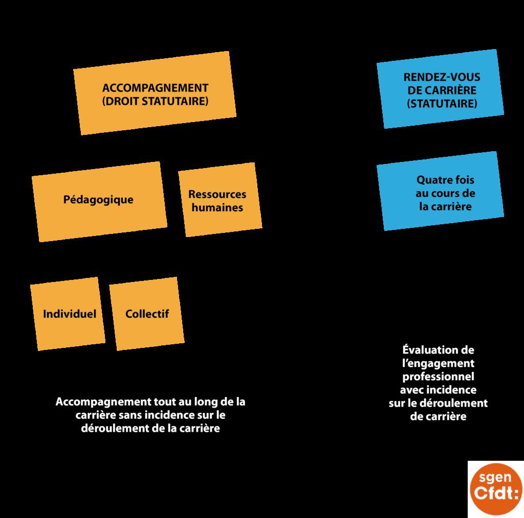 La réforme de l'évaluation : accompagnement et rendez-vous de carrière vs Inspection