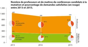 mobilité des enseigants-chercheurs : nombre de professeurs et de maitres de conference candidats a la mutation et pourcentage des demandes satisfaites