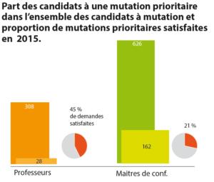 Mobilité des enseignants-chercheurs : part des candidats pour une mutation prioritaire dans l'ensemble des candidats pour une mutation et proportion de mutations prioritaires satisfaites