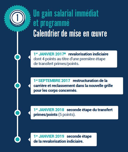 calendrier de revalorisation des salaires et des carrières dans l'enseignement supérieur et la recherche PPCR