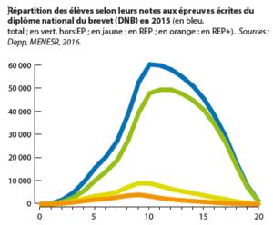 REP / Non REP - Répartition des élèves selon leurs notes aux épreuves écrites du diplôme national du brevet (DNB) en 2015