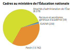 cadres au ministère de l'éducation nationale