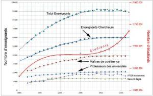 Enseingnement supérieur - Quel avenir pour les MCF HDR multi-qualifiés ?