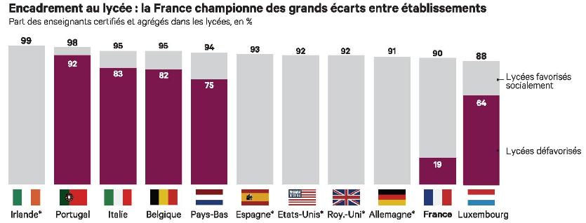 Encadrement au lycée : la France championne des grands écarts entre établissements