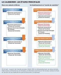 Réforme du baccalauréat - évaluations