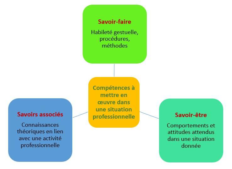évaluation par compétence