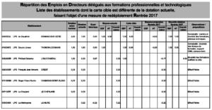 postes DDFPT et AT à la rentrée 2017 - académie de Grenoble