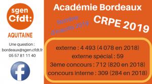 CRPE aquitaine