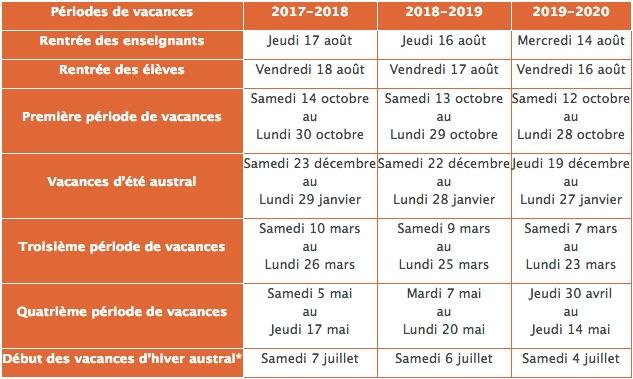 Calendrier scolaire de l'Académie de La Réunion   SGEN CFDT Sgen