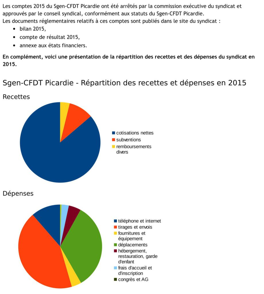 Présentations-Comptes-2015