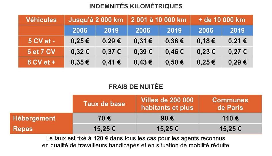 indemnités kilométriques