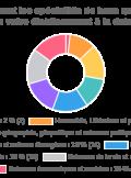 enquête carte des spécialités dans l'académie de Strasbourg