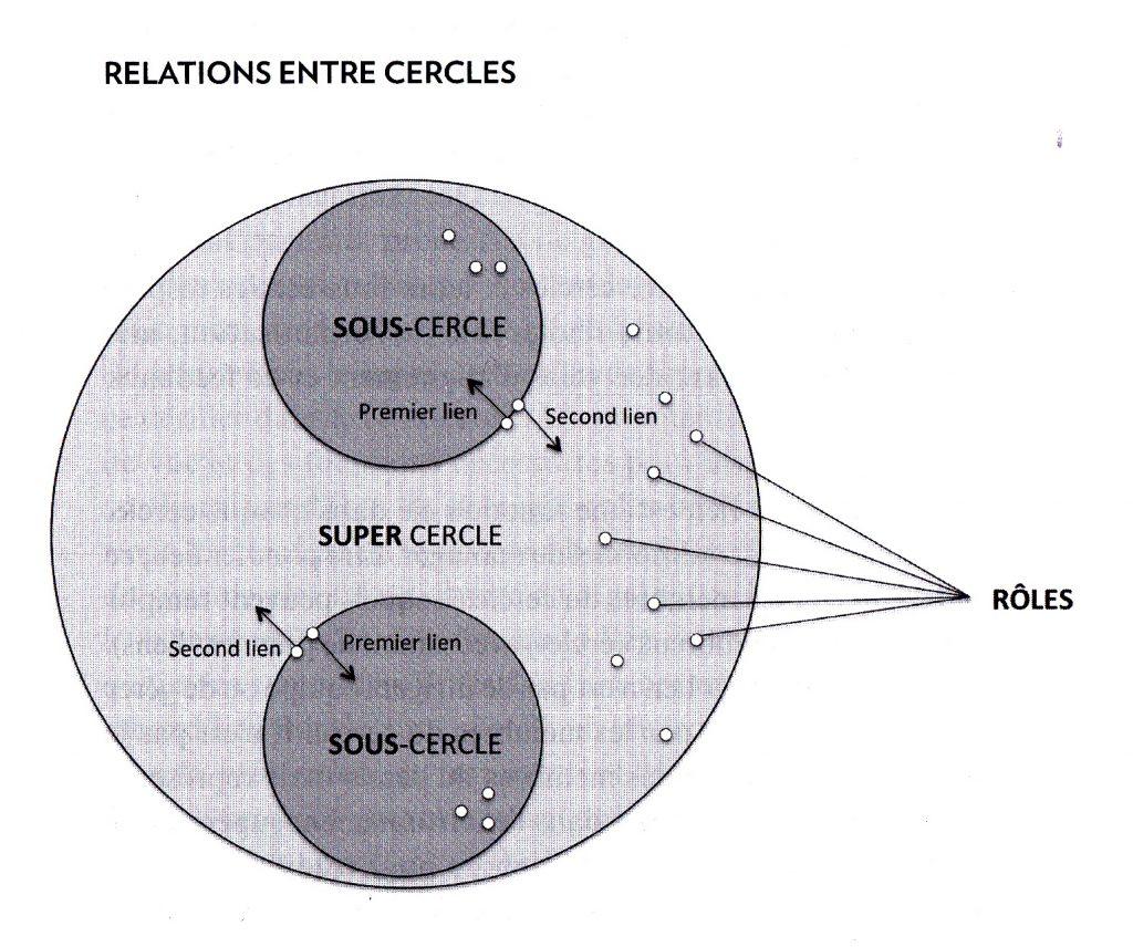 Cercles et sous-cercles