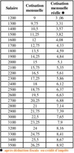 cotisation syndicale crédit d'impôts